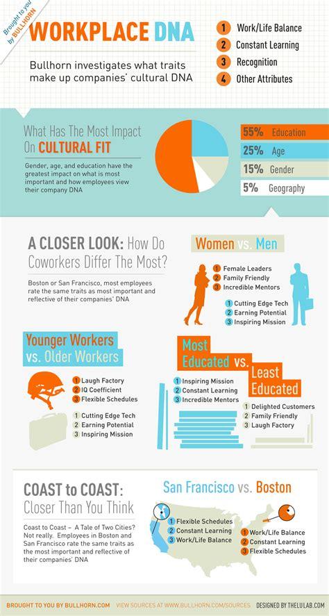 top  dna infographics infographics graphsnet