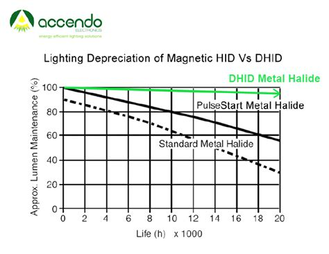induction ls vs metal halide accendo lighting dhid digital ballast powered hid