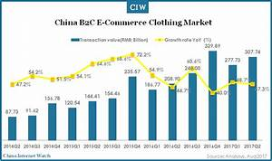 China B2C Online Apparel Market Overview Q2 2017 – China ...