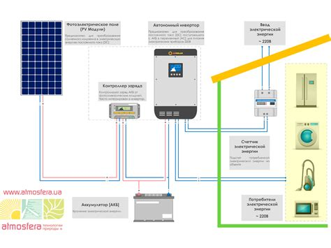 Солнечная электростанция для дома своими руками Лучшее отопление