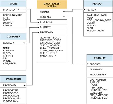 fact table in data warehouse overview of data warehousing