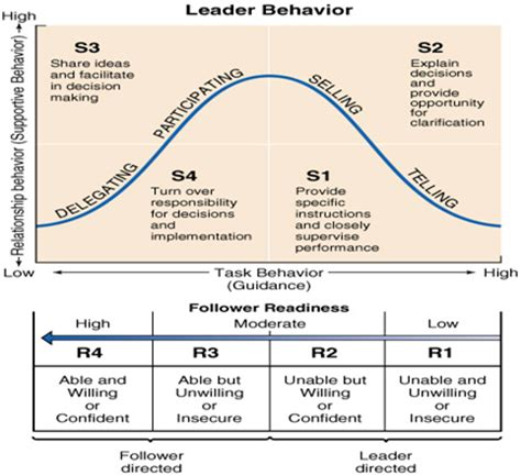 situational leadership yenny wisanggeni