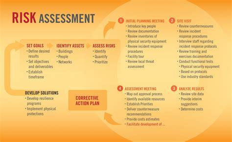 risk assessment takouba security