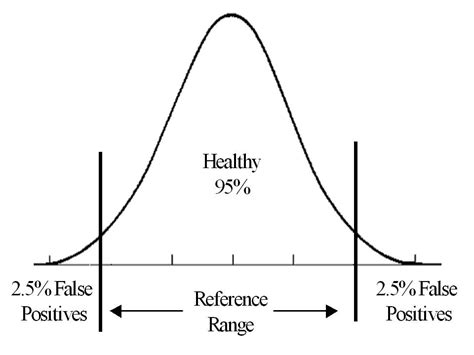 reference values normal range normal values reference ranges