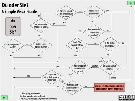 Funny flowchart when to use du vs Sie German