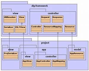Technoshf  Dbms Structure