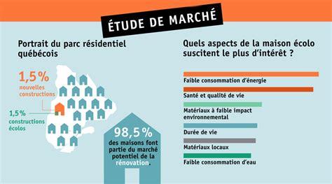 etude de marché cuisine étude de marché sur le secteur de l 39 habitation écologique