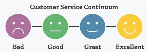Is Excellent Customer Service Definition by What Is Customer Service Lessonly