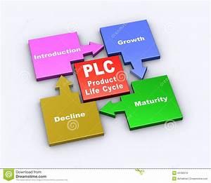 3d Flow Chart Of Plc Stock Illustration