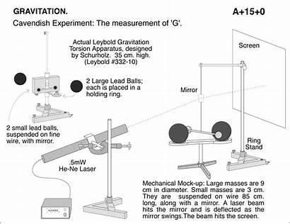 Cavendish Experiment Apparatus Diagram Actual