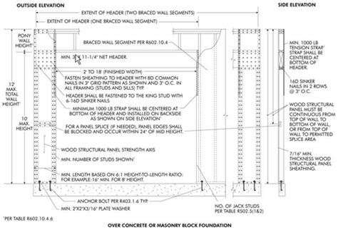 wall bracing rules  makeover   irc jlc