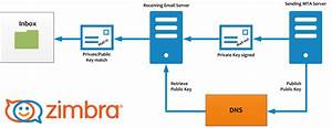 Email Protection Best Practices  Spf  Dkim And Dmarc