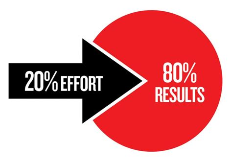 The Pareto Principle (80/20 Rule) in Marketing | Bolt Goodly