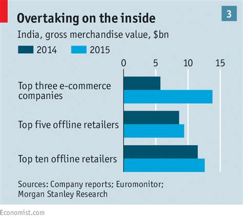 Online Retailing In India