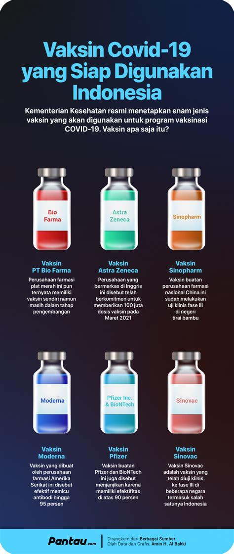 infografis  jenis vaksin covid    digunakan indonesia