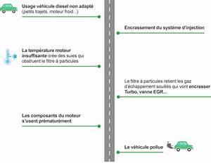 Feu Vert Controle Technique : contr le technique 2019 quelle solution pour les diesel feu vert ~ Medecine-chirurgie-esthetiques.com Avis de Voitures