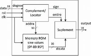 Block Diagram For The Trigonometric Module
