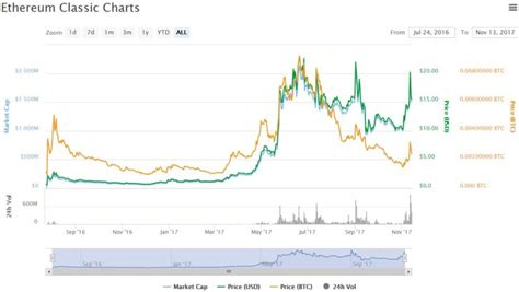 Classic bitcoin cbtc is a cryptocurrency with its own blockchain. Ethereum Classic Beats All But Bitcoin Cash As Price Tops $18 - Bitcoin360
