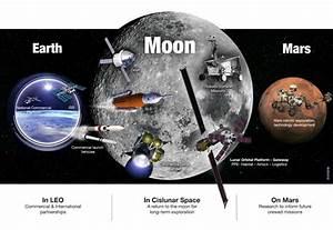 A Closer Look at NASA's Proposed Human Exploration Plan ...