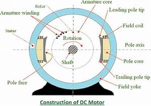 Construction Of A Shunt Wound Dc Motor