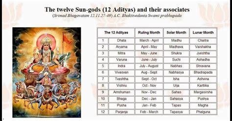 chodavaramnet list  names    sun gods