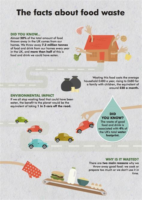 food facts infographic west london waste