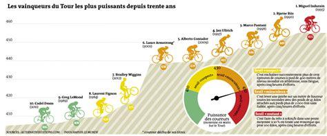 cyclisme dopage les calculs de puissance de fr 233 d 233 ric portoleau et antoine vayer