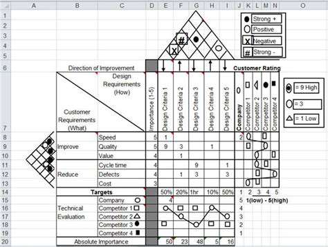 qfd template qfd house of quality template in excel