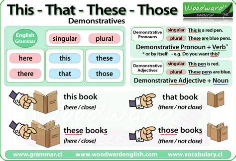 Demonstrative Pronouns And Demonstrative Adjectives  Teaching English