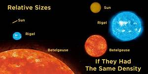 Image Gallery hypergiant compared to sun