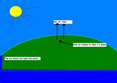 how is mrs allison s class how is wind formed