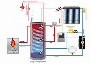 Klimaanlage Mit Solar : solar hygienespeicher klimaanlage und heizung ~ Kayakingforconservation.com Haus und Dekorationen