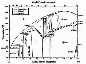 Manganese Aluminum Binary Phase Diagram  Okamoto 1997