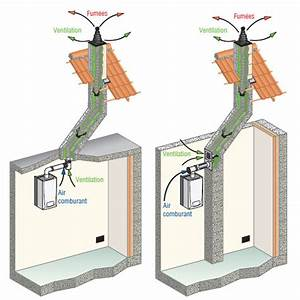 Conduit Evacuation Chaudiere Gaz Condensation : la chaudi re condensation en r novation et l vacuation des fum es ~ Melissatoandfro.com Idées de Décoration