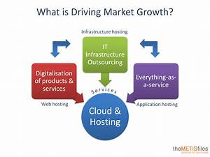 The Future of the Dutch Cloud & Hosting Industry | The ...