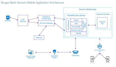 Banking Mobile Application by Implementing Burgan Bank S Cross Platform Mobile App
