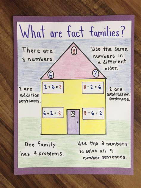 anchor chart  teach fact families math facts addition