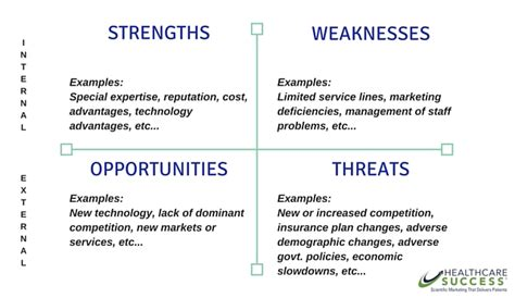 Strengths And Weaknesses Exles In Nursing by What Is Swot Analysis A Swot Analysis Is A Method Used In Business Planning It Is A Summary Of