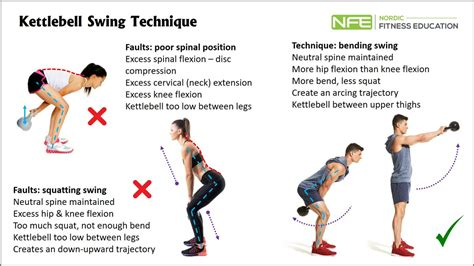kettlebell muscles swing technique fitness exercises education posterior chain nordic apr