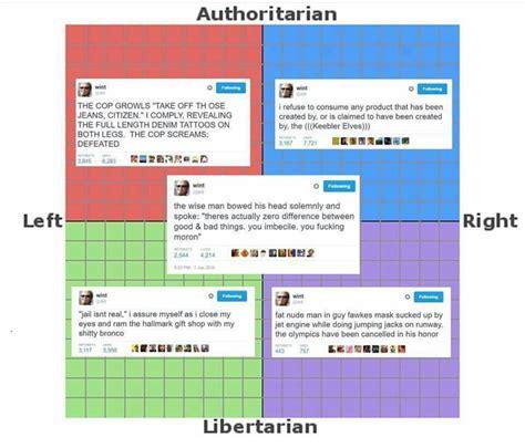 dril tweets political compass   meme