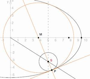 Ellipse Berechnen : mp forum ber hrungspunkt kreis ellipse matroids matheplanet ~ Themetempest.com Abrechnung