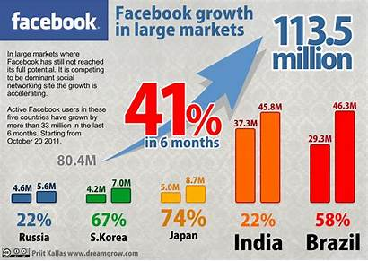 Statistics Taking India Stats Growth Dreamgrow Social