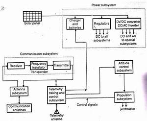 Draw Block Diagram Of Satellite Subsystem And Describe