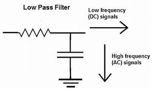 low pass filter explained With rc filter circuit