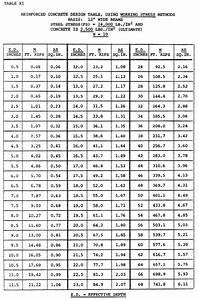C  Table Xv Through Table Xviii Values Of K For Tee Beams