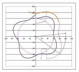 Zykloide Berechnen : mp forum parallele sinuskurve zykloide auf dem umfang ~ Themetempest.com Abrechnung