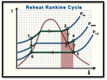 ch lesson  page  reheat rankine cycle ts diagram