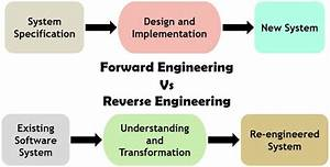 Difference Between Forward Engineering And Reverse