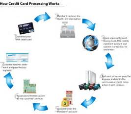 Credit Card Processing How Works