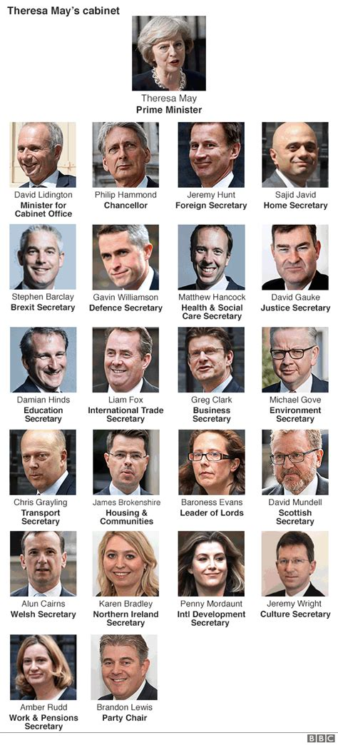 Current Cabinet Members by Members Of The Shadow Cabinet Uk Www